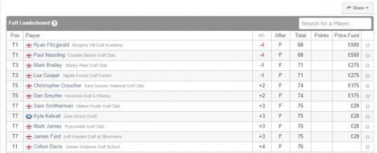 Ryan on Top Again at PGA Cottesmore Pro Am